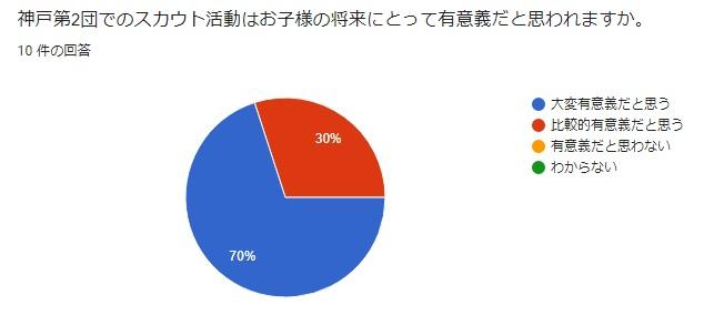 神戸第2団 保護者の声 ボーイスカウトの活動はお子様の将来にとって有意義だと思われますか?