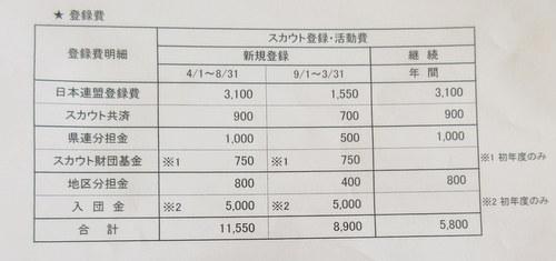 ボーイスカウト神戸第2団 必要な費用